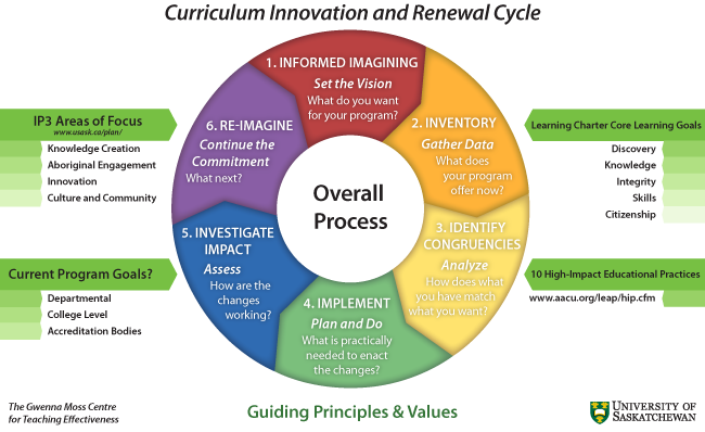 curriculum innovation and renewal cycle