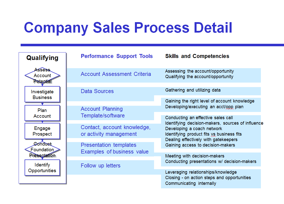 Sales process my work pinterest sales process for Msp documentation software