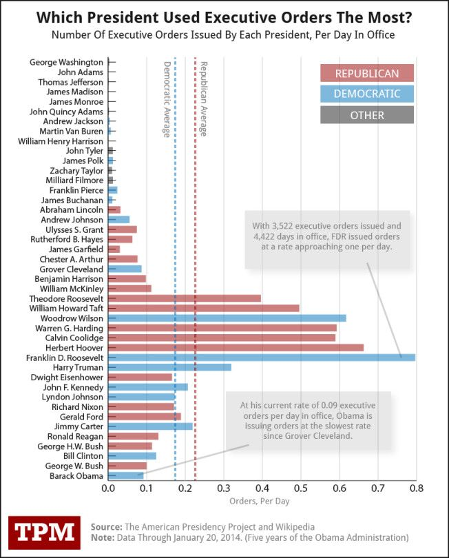Executive orders by President Chart