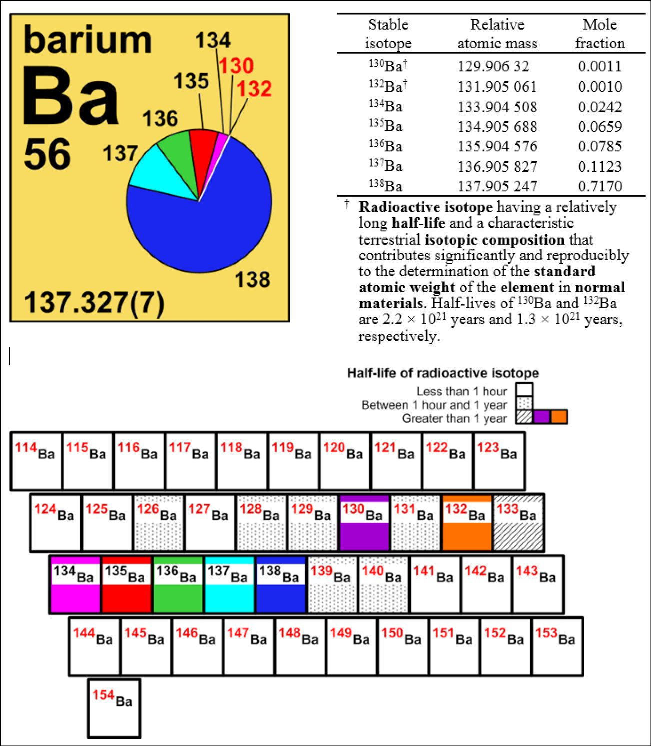 Element 56 On The Periodic Table