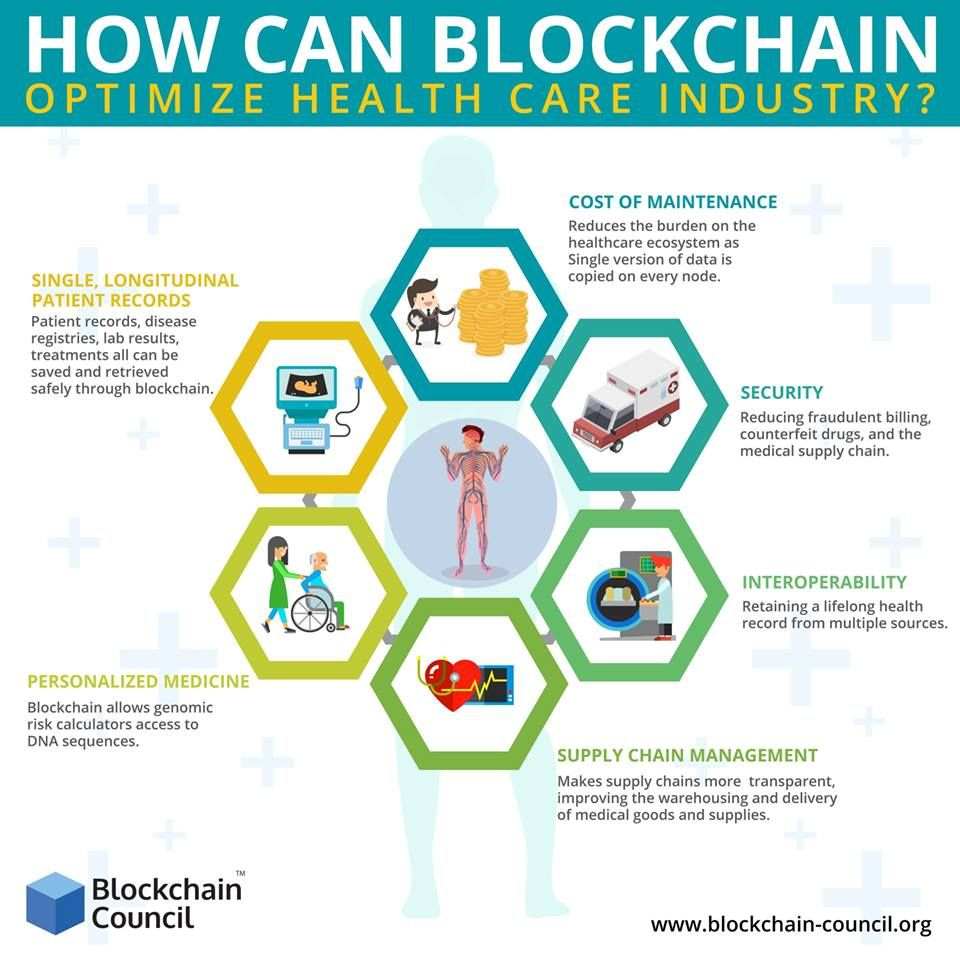 How Can Blockchain Optimize Health Care Industry Healthcare Industry Blockchain Health Care