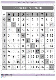 Une affiche pour la classe un r f rent l ve et une grille vierge compl ter outils de - Table de pythagore vierge ...