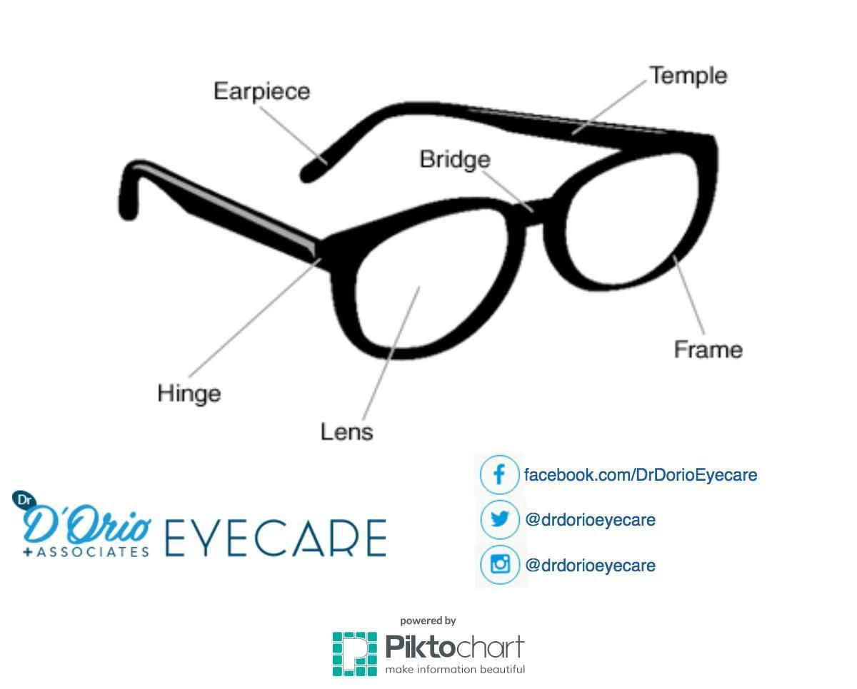 The Anatomy Of Eye Glasses Did You Know Pinterest Clinic