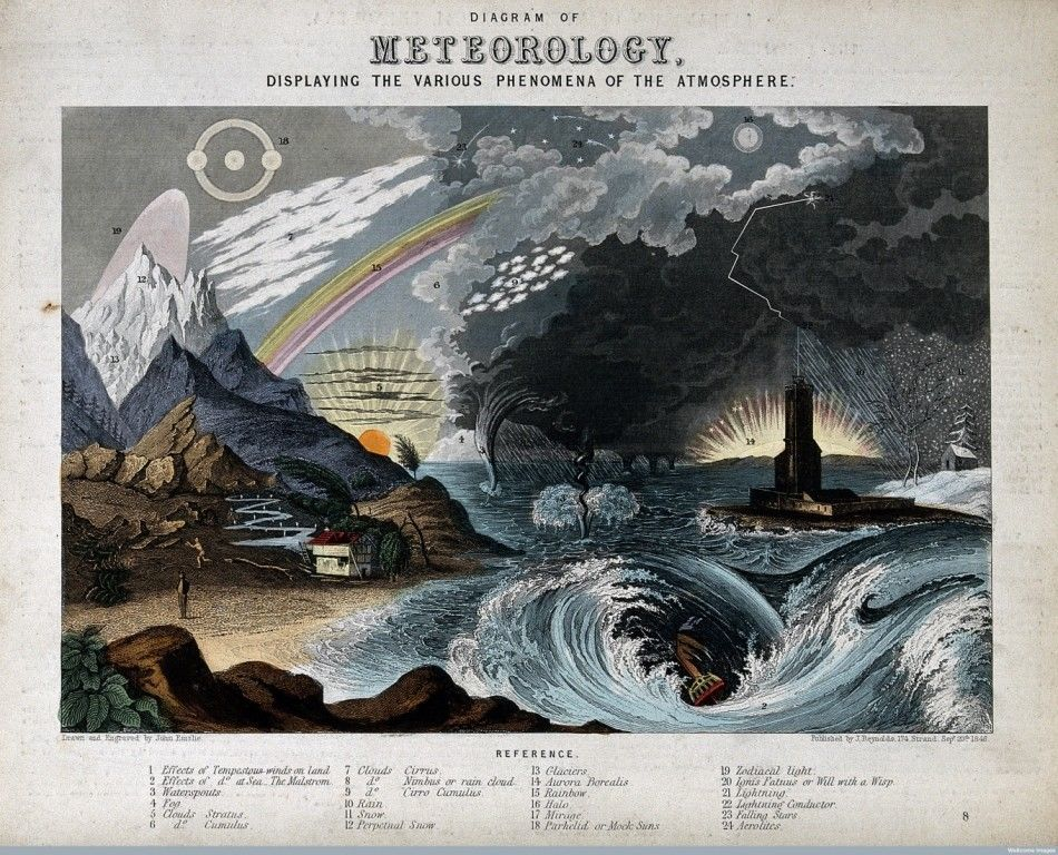 Diagram Of Meteorology   John Philipps Emslie   Circa 1850