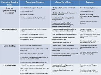 FREE! Historical Thinking Skills Chart | Social Studies Lessons ...