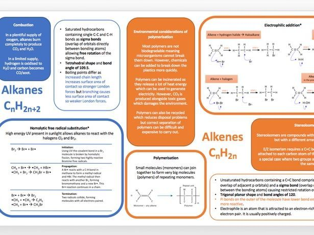 Alcohols and Haloalkanes - Revision Cards in A Level and IB Chemistry