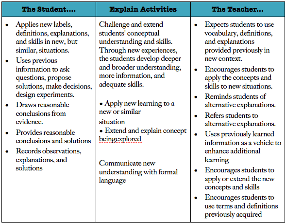 Oh My Science Teacher 5e Model Of Instruction Ic Strategies