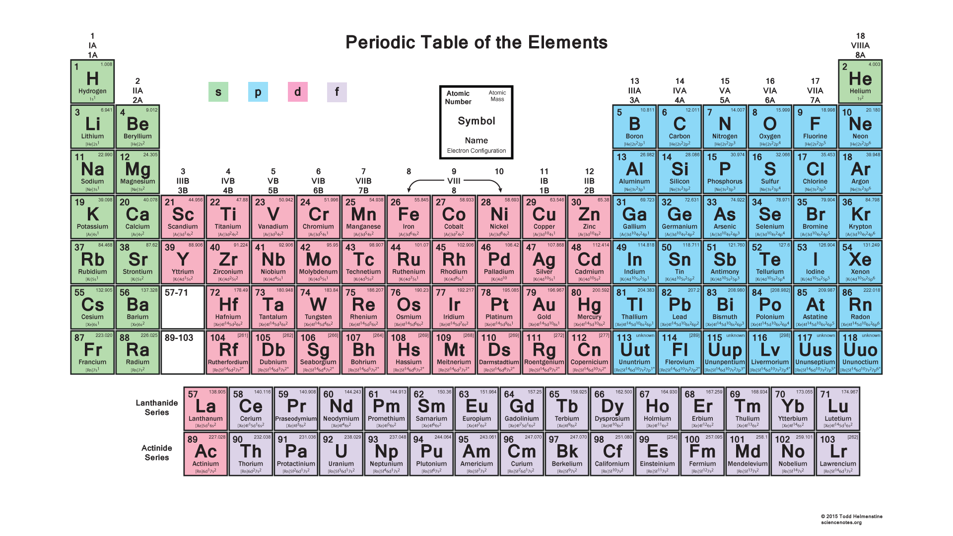 Electron Shell Periodic Table Definition