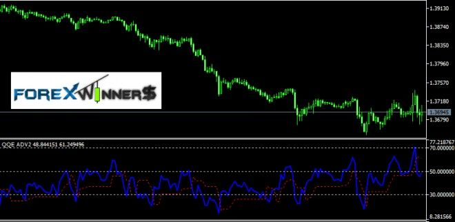 Qqe Mt5 Indicator Forex Free Download Free