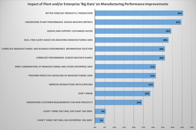 Ten Ways Big Data Is Revolutionizing Manufacturing  Big Data And