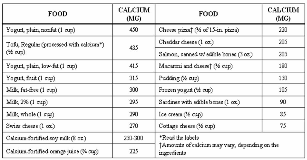 High Calcium Foods Chart Wow Image Results