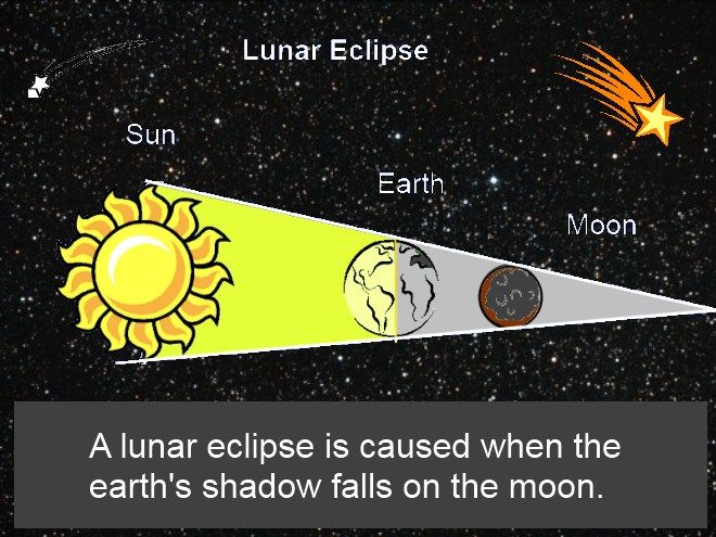 Lunar And Solar Eclipse Diagram For Kids Oakdome.com. lunar eclipse