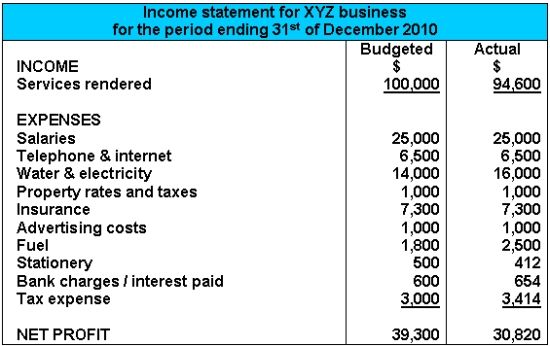 Salon Income Statement Google Search Accounting