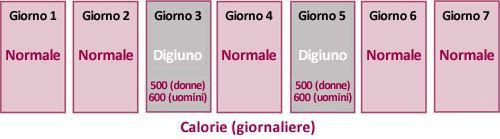dieta con digiuno intermittente