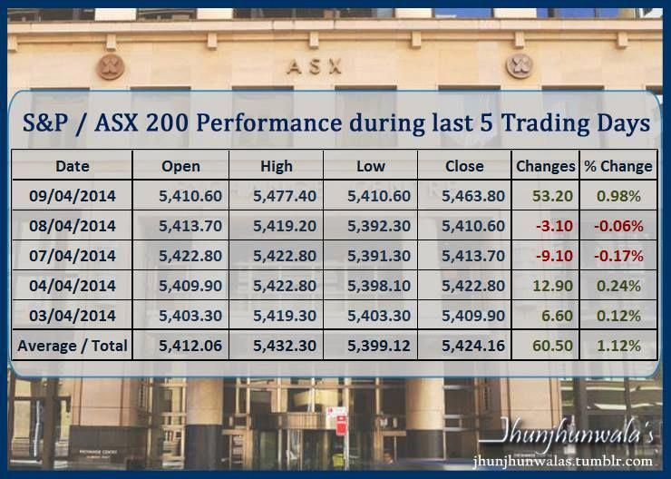 Australia Stock Market Benchmark Index S&P/ASX200