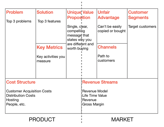 What Should Everyone Know About The Business Model Canvas