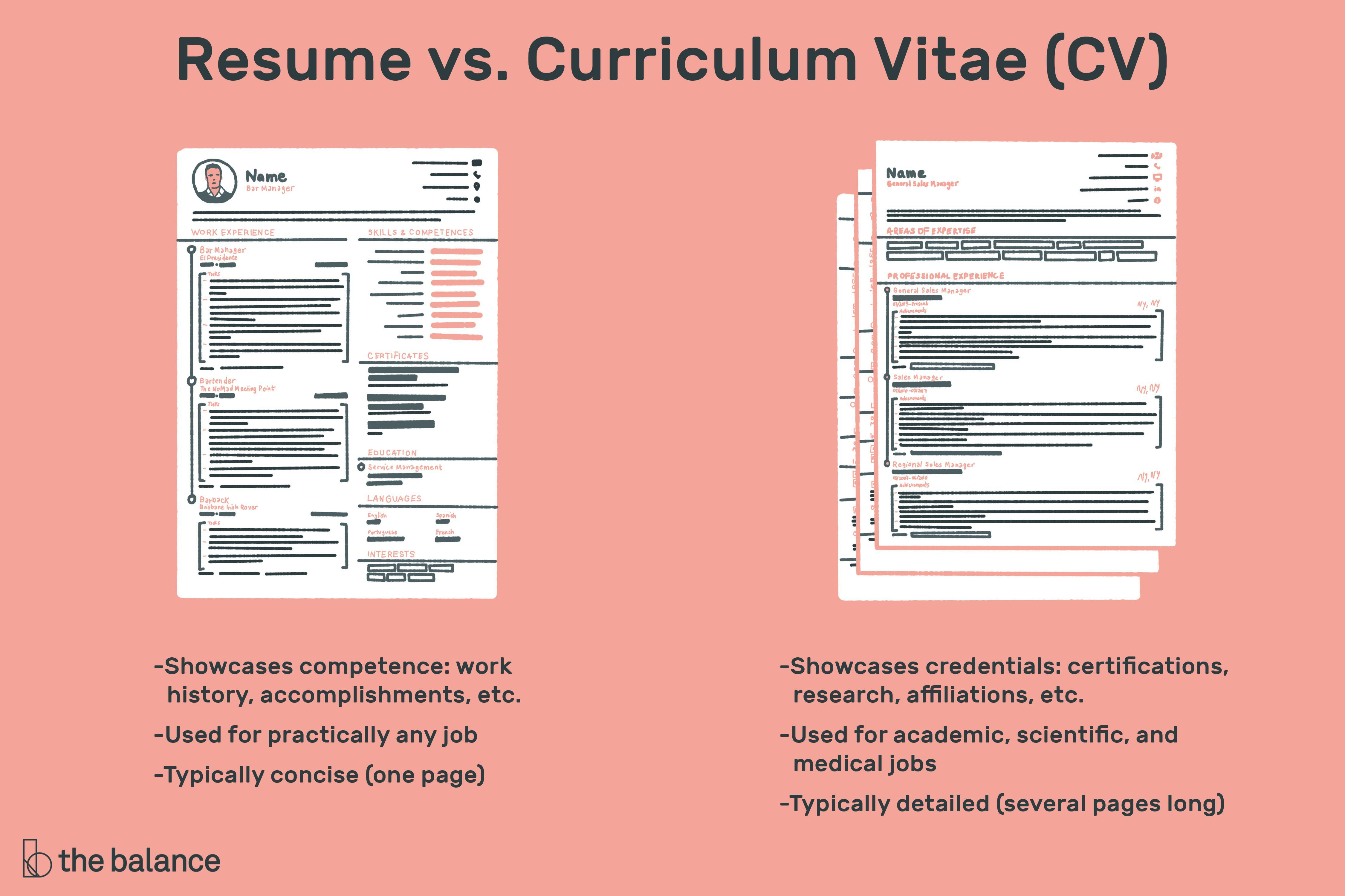 The difference between a resume and a CV, what is a
