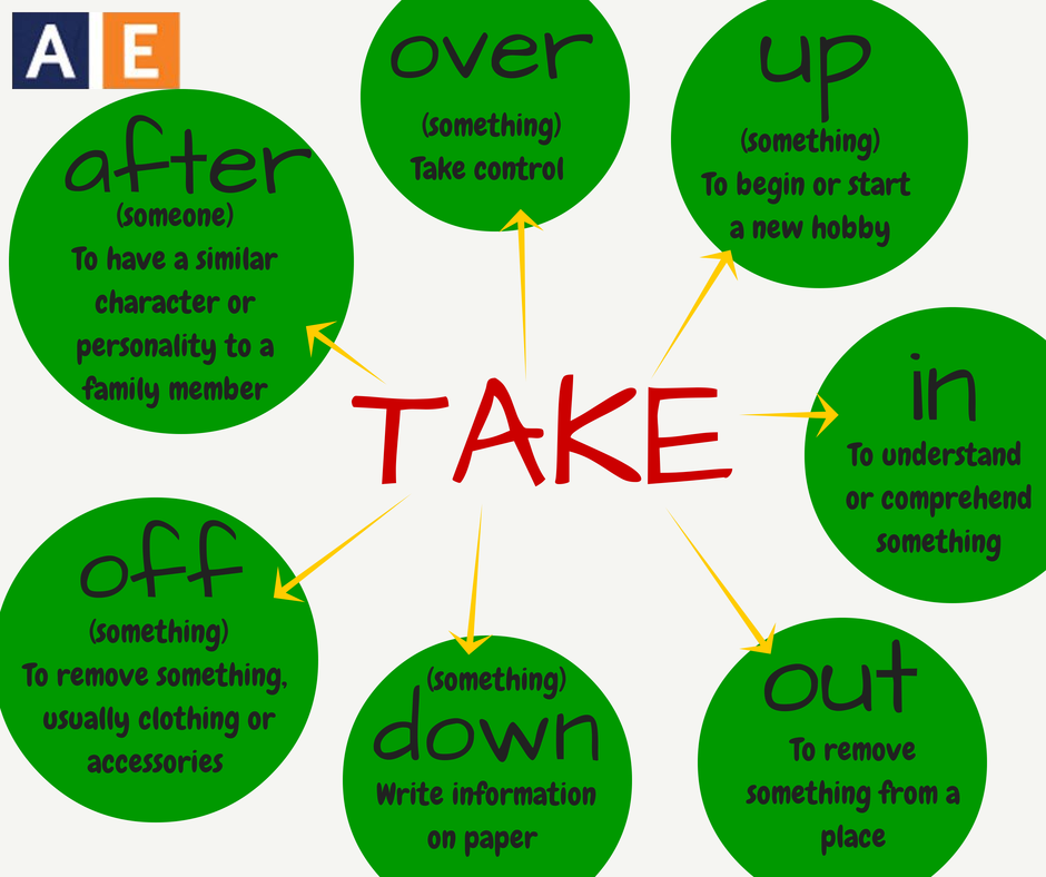 Phrasal verbs with take by americanenglishatstate repinned by american english at state ccuart Gallery