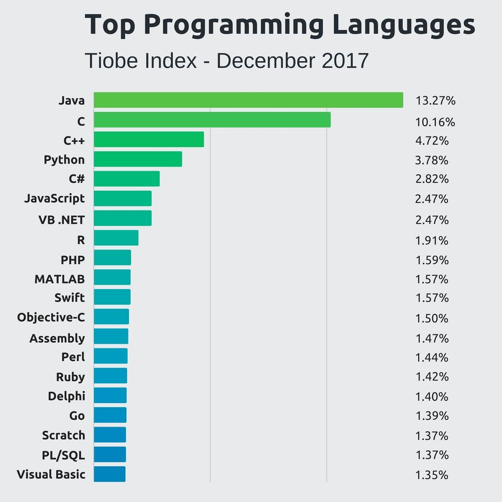 top 3 computer languages to learn