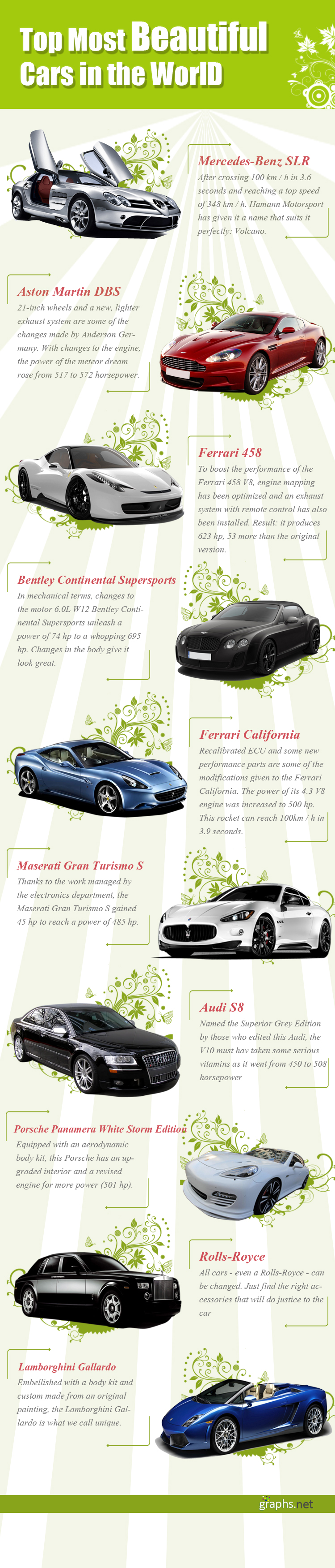 Graphs Infographics Beautiful Cars Infographic Fantasy Cars
