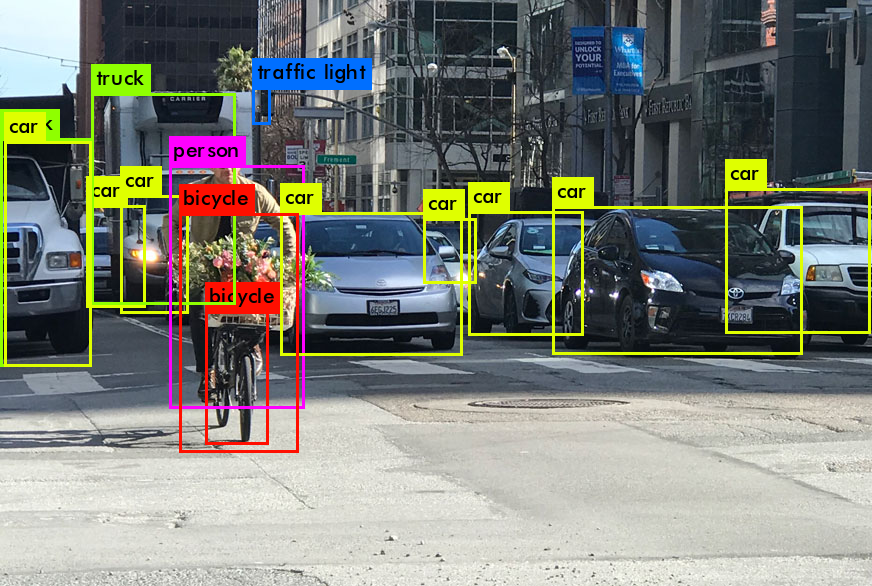 Real-time Object Detection with YOLO, YOLOv2 and now YOLOv3