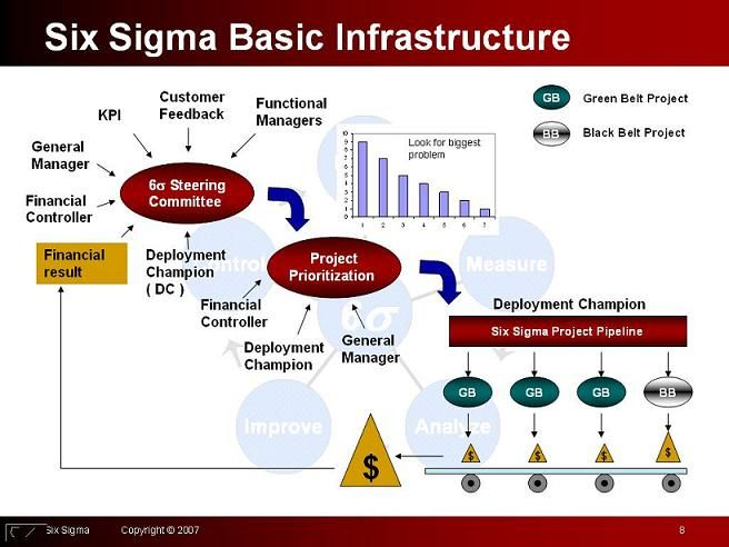 The Six Sigma Process Business Process Management Lean Six Sigma Process Improvement
