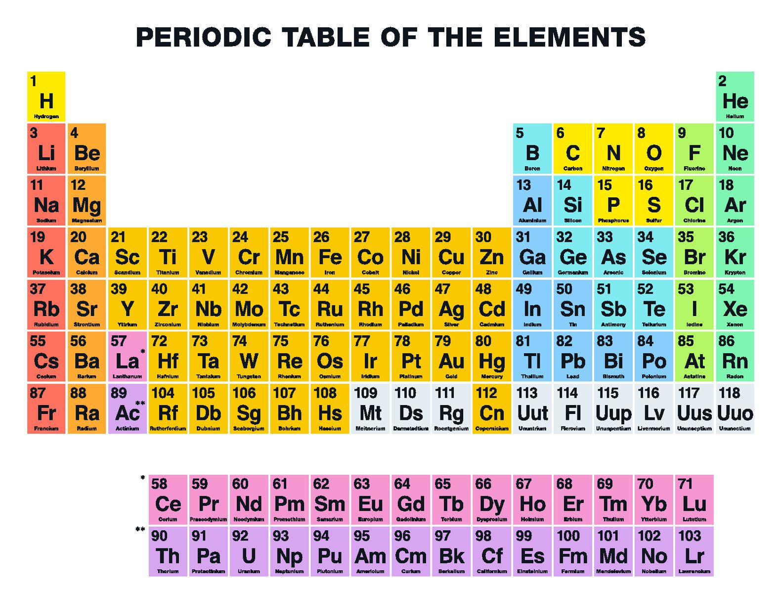 Four new 39 super heavy 39 elements to be added to the for Periodic table no 52