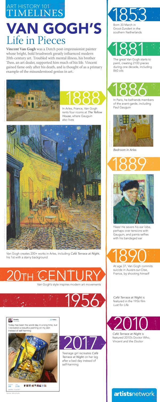 Van goghs life in pieces vans art history and van gogh van gogh art altavistaventures Images