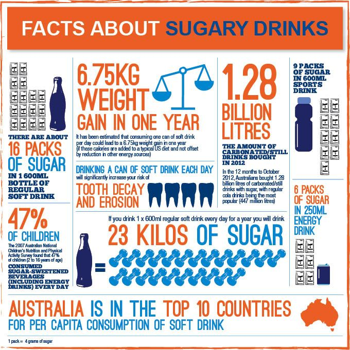 #Sugarydrinks infographic. #ABCNews (Australian ...