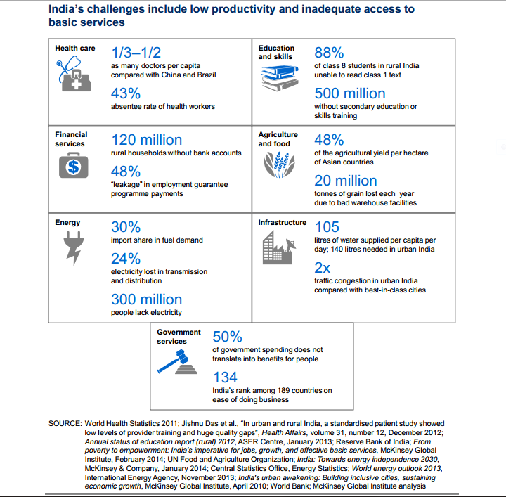 India 2025 Potential Impact Of 12 Empowering Technologies