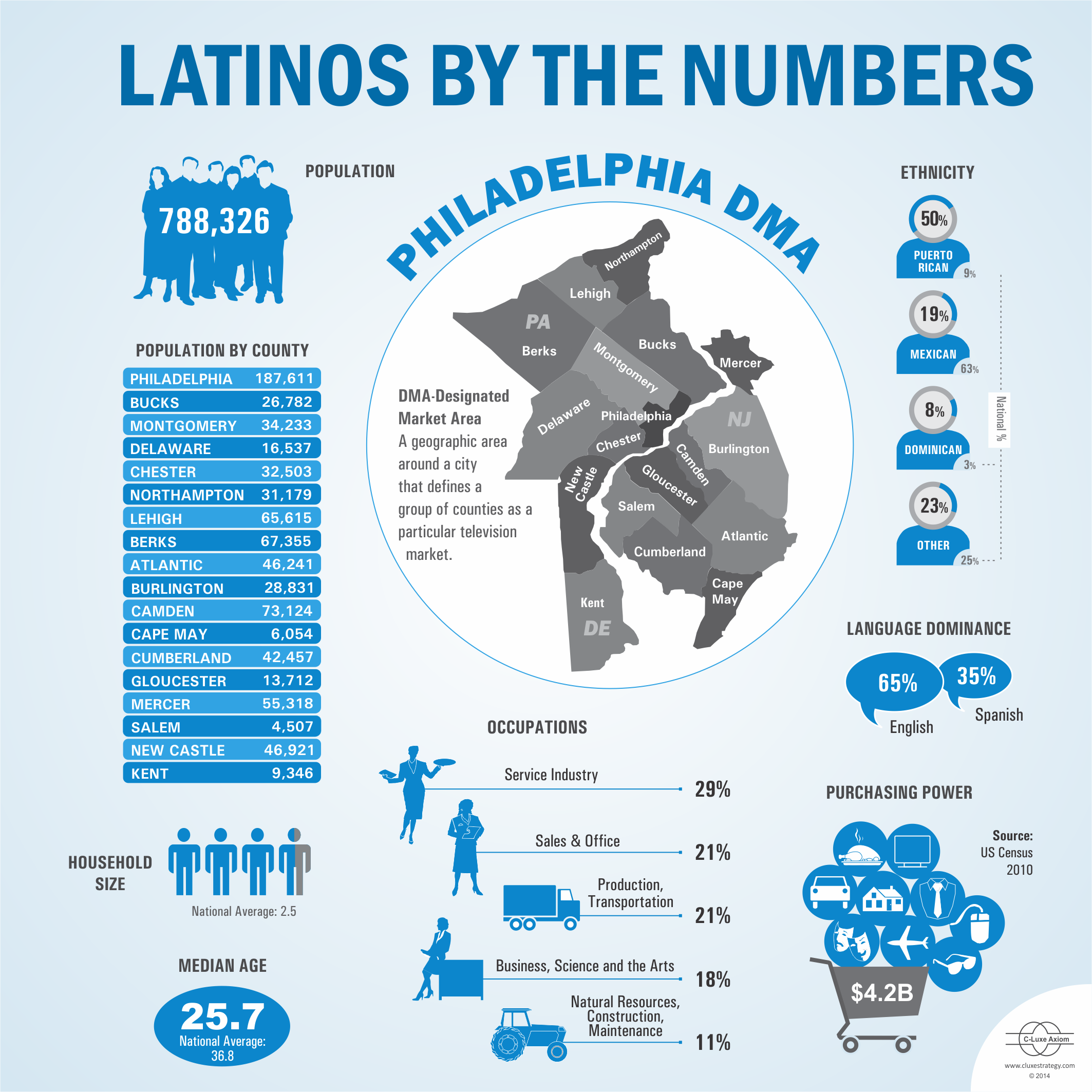 "The Latino footprint has grown and expanded in the Philly region. My data team put this ""infographic"" together to better illustrate the impact of Latinos in the region. Ask me about the stories behind the numbers."
