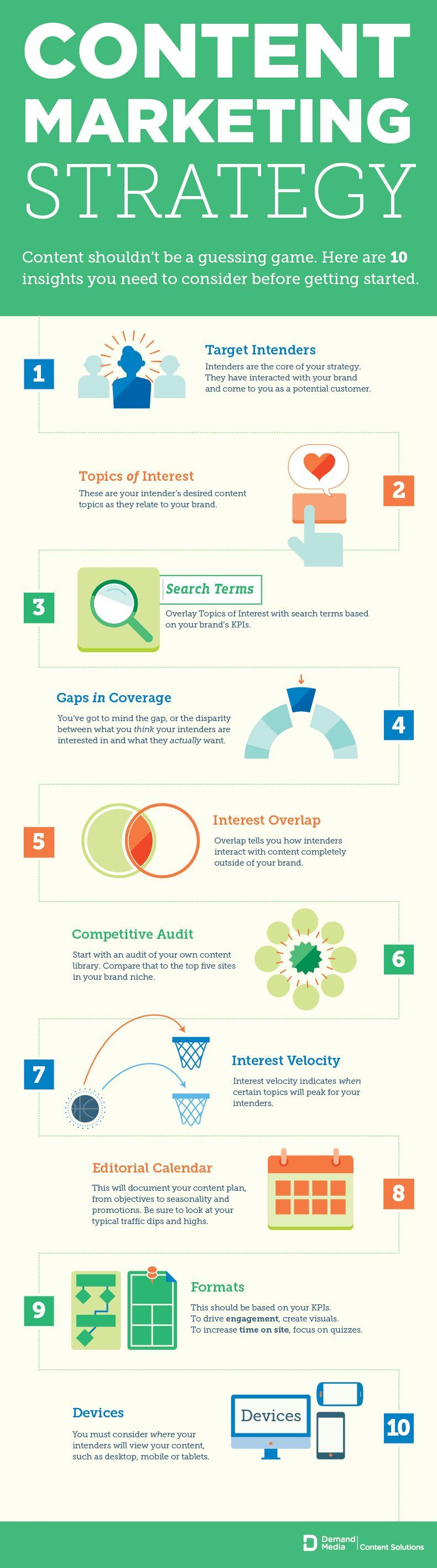 Aspects For Your Content Marketing Campaign Infographic