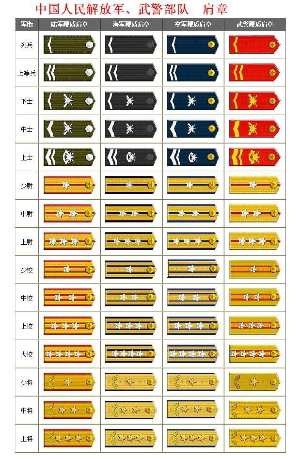 27 Military Ranks And Insignia Ideas Military Ranks Insignia Military