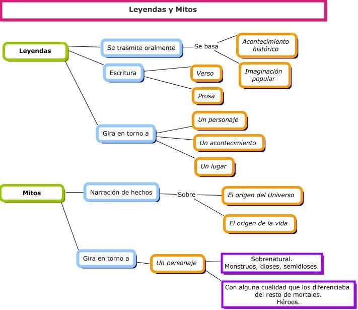 Mapa conceptual Cultura clásica Pinterest - copy ubicacion de los elementos en la tabla periodica pdf