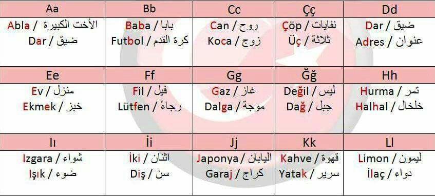 الحروف الأبجدية التركية Learn Turkish Learning Periodic Table