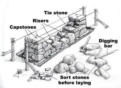 Como Hacer Una Barda De Piedra