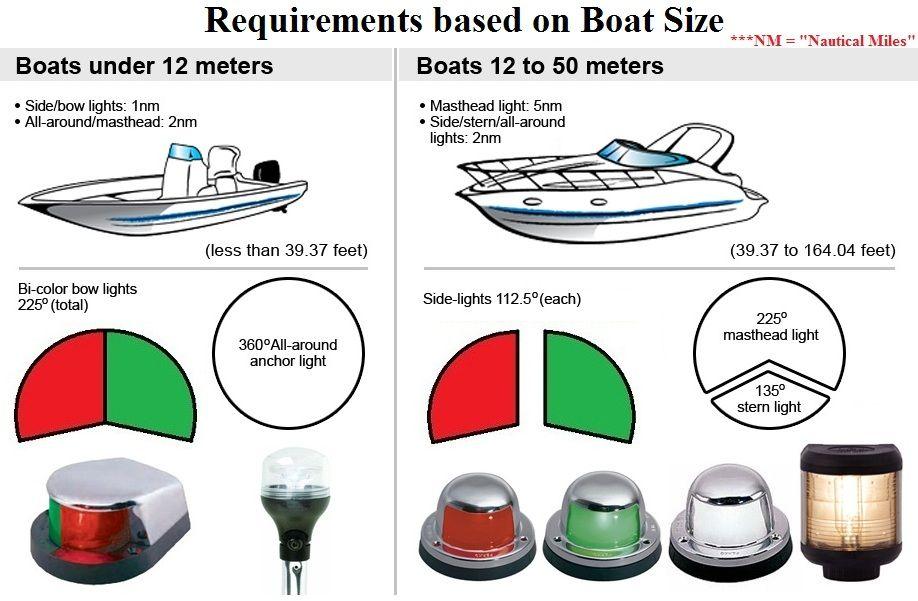 Boat navigation lights iboats ship pinterest navigation boat navigation lights asfbconference2016 Choice Image