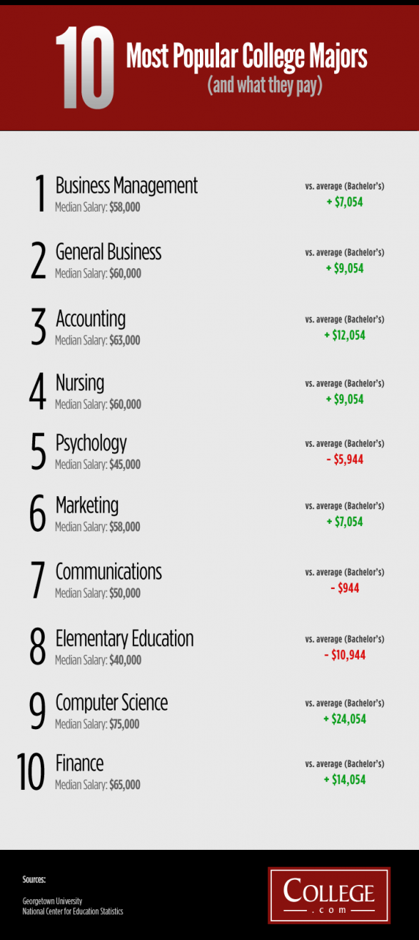 10 Most Popular College Majors And What They Typically Earn The Boy Is Thinking About 9 I M Goo College Majors Education College Financial Aid For College