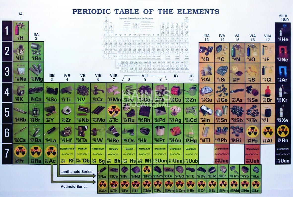 periodic table chart - Periodic Table Of Elements With Pictures