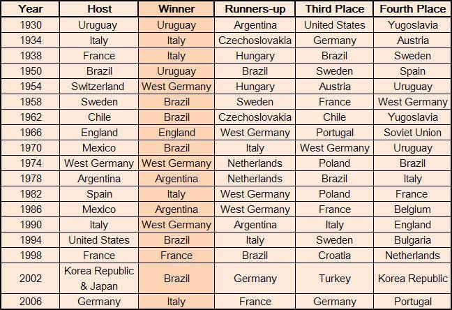 world cup winners - photo #27