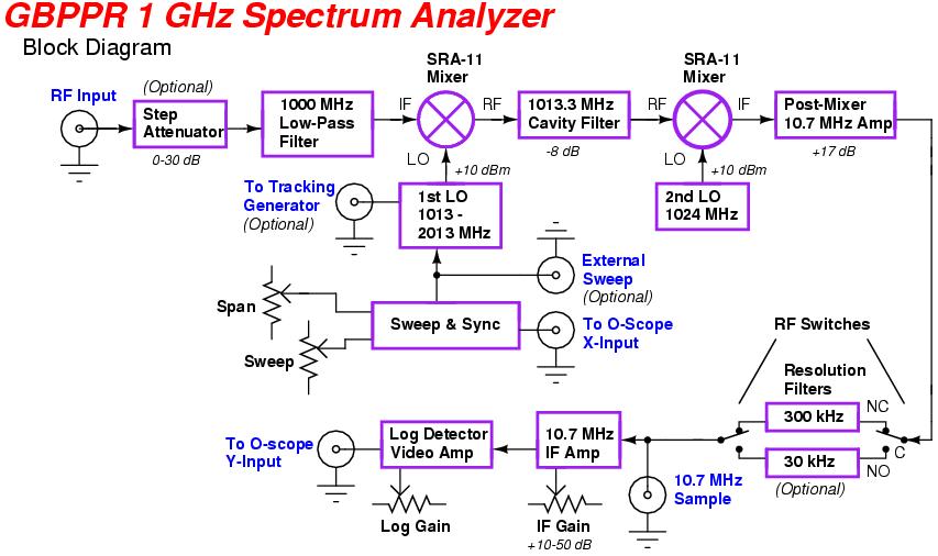 This Is A Diy Spectrum Analyzer  Set Up To Work To 1ghz