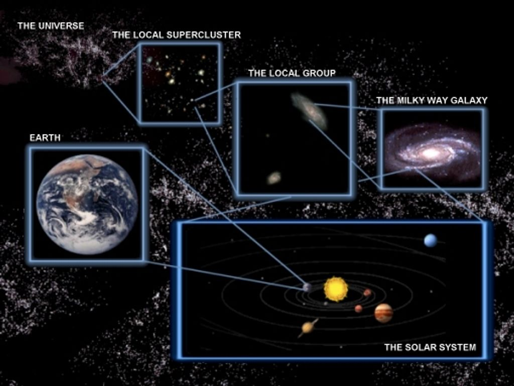 Our Cosmic Address Earth Is One Of The Planets In Our Solar Systems Our Solar System Is One Among More Than 100 Solar System Milky Way Galaxy Universe Galaxy