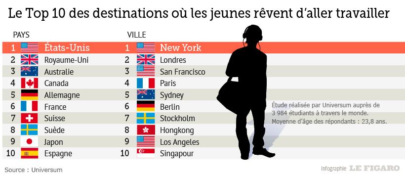 Le Palmares Des Pays Ou Les Etudiants Revent De Partir Travailler Etudiant Etudier A L Etranger Travailleuse