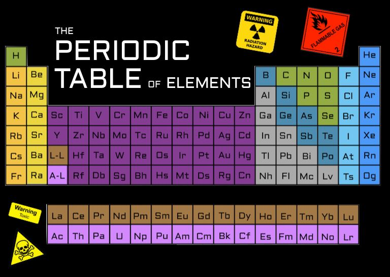 This list will satisfy your curiosities about every element on the this list will satisfy your curiosities about every element on the periodic table with their brief urtaz Choice Image