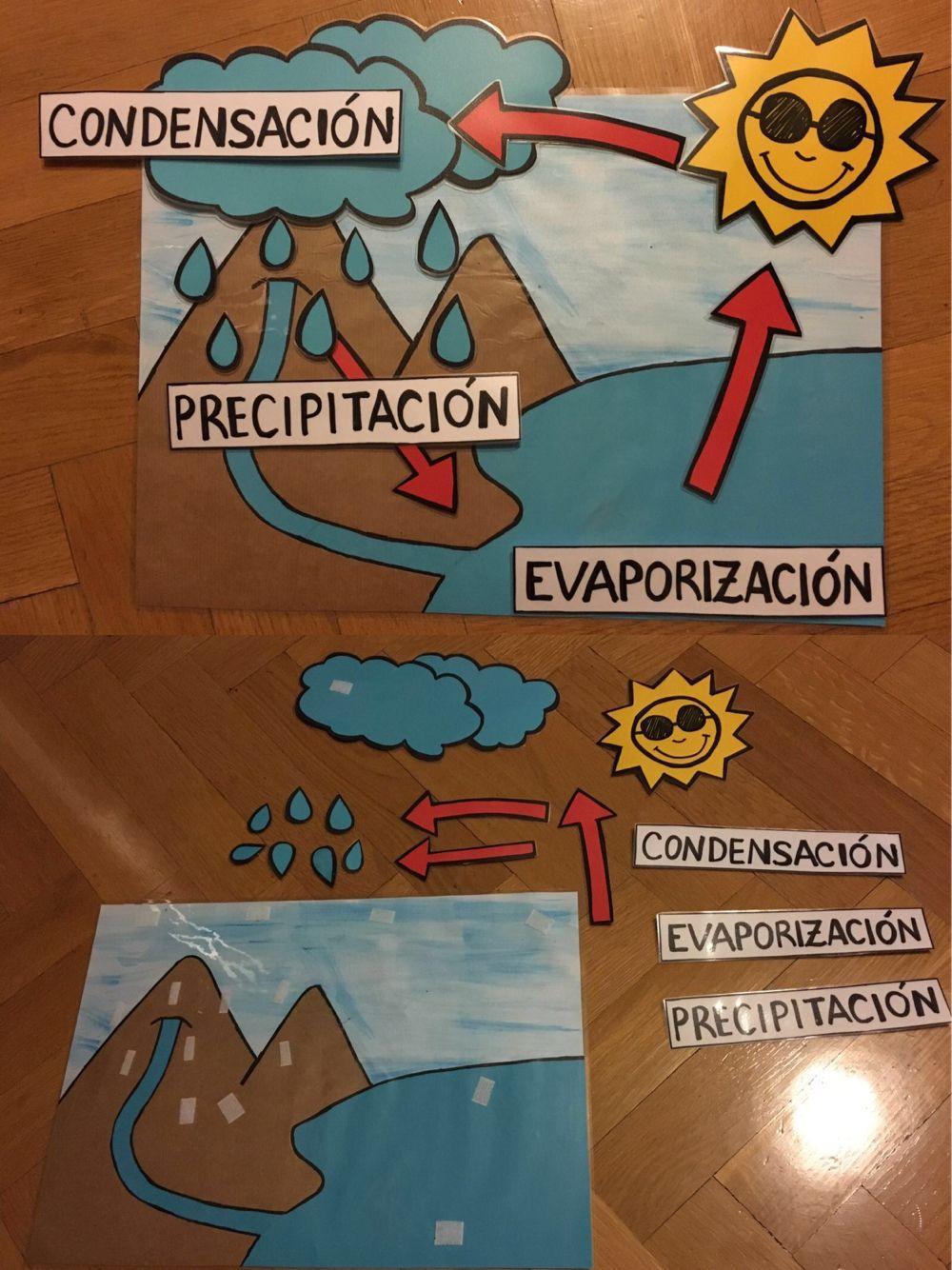 El Ciclo Del Agua En Infantil Ciclo Del Agua Experimentos Con Agua Maqueta Ciclo Del Agua