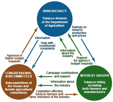 Elements Of Beauracracy Iron Triangle Diagram Bureaucracy