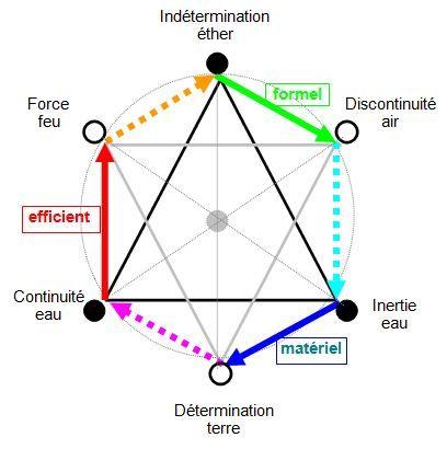 Philosophie Holistique Et Modele Systemique Yi King Branches Symbole