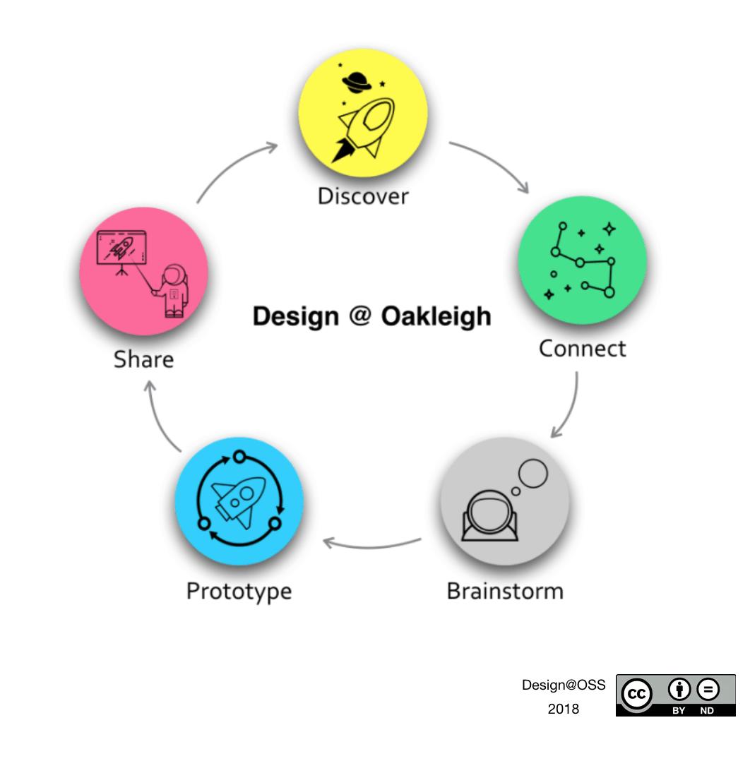 Design Oss Oakleigh State School Towards