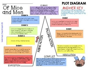 Image result for of mice and men diagrams high school teaching