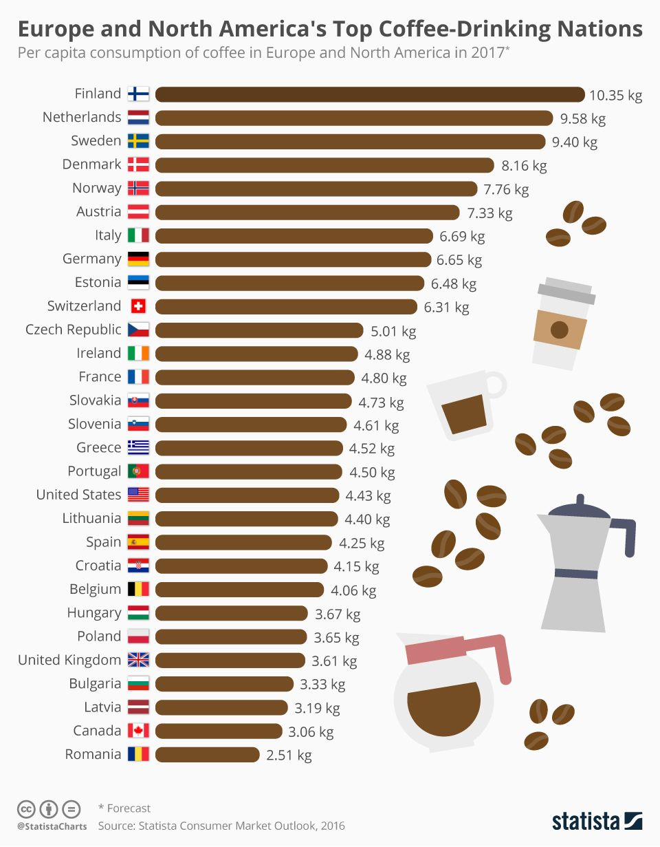 Europe and North America's Top CoffeeDrinking Nations